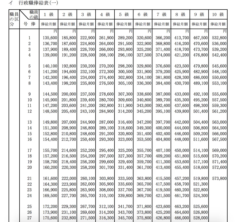 公務員の給料や年収について知っておきたい基礎知識まとめ