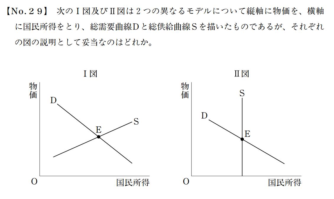 経済学(グラフ)