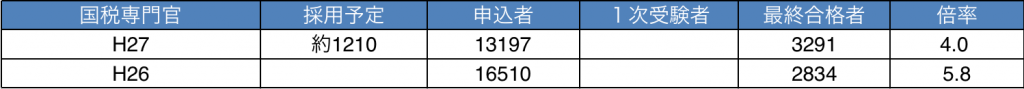 http://ask-koumuin.com/wp-content/uploads/2016/02/kokuzei-1024x89.png