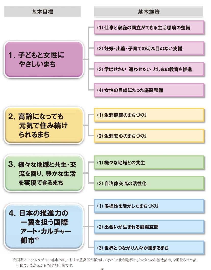 toshima-plan