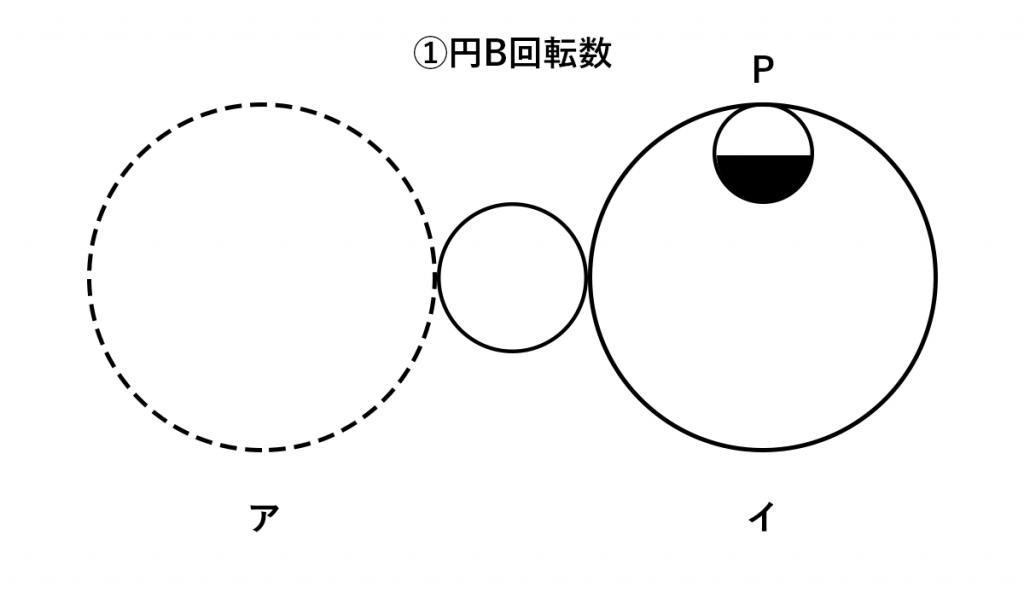 軌跡/移動・円の回転数